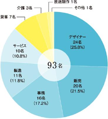 主な就職先(2015年度〜2017度年 卒業生)